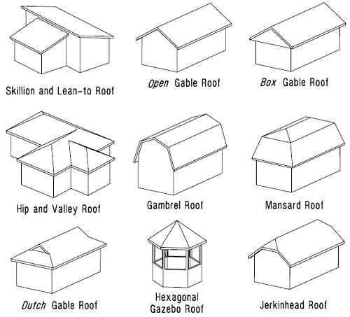 Roof designs terms types and pictures one project closer for Building construction types for insurance