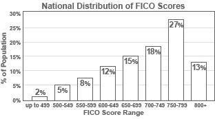 fico-scores-distribution