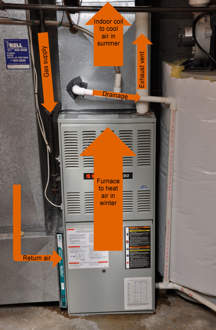 labeled HVAC system