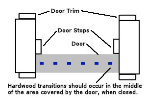 Cut Door Trim And Stops For Hardwood Flooring Installation In Doors also Flooring Logos Ideas likewise Japanese For Serenity also 206803954 further Beautiful House Plans With Basement Small Walk Out Ecd7439f352c3f40. on laminate flooring ideas